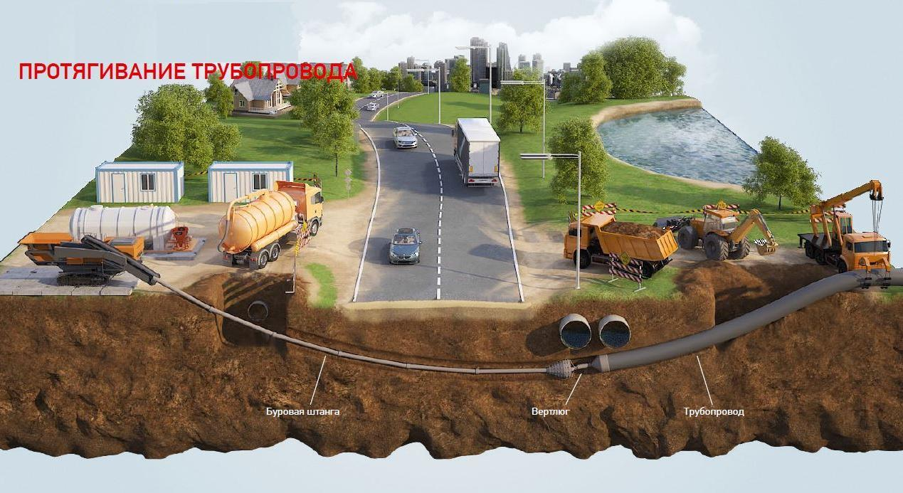 Основные функции и составляющие части специальных установок для бестраншейного прокладывания инженерно-коммуникационных сетей