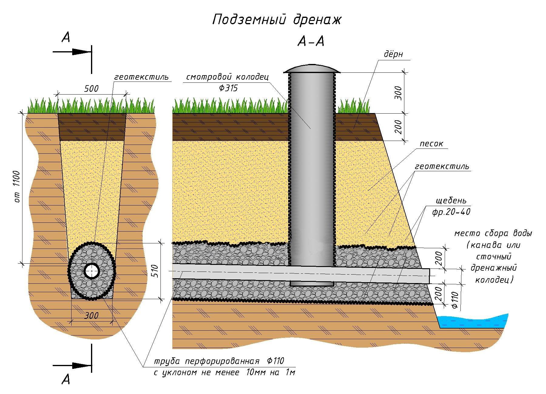 Система отвода грунтовых вод: дренаж и его устройство